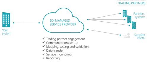 diagram of typical outsourced EDI model